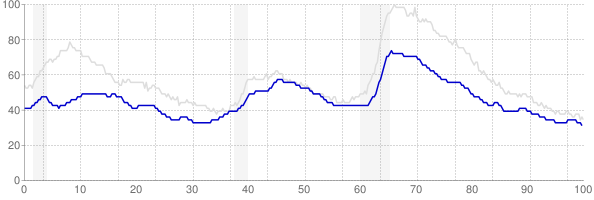 Kansas monthly unemployment rate chart from 1990 to October 2019